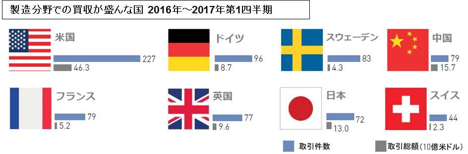 製造分野での買収が盛んな国 2016年~2017年第1四半期