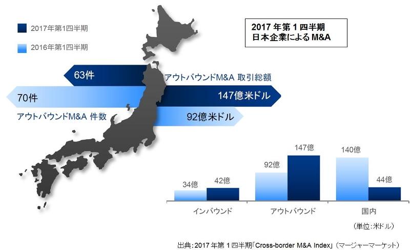 2017年第1四半期日本企業によるM&A